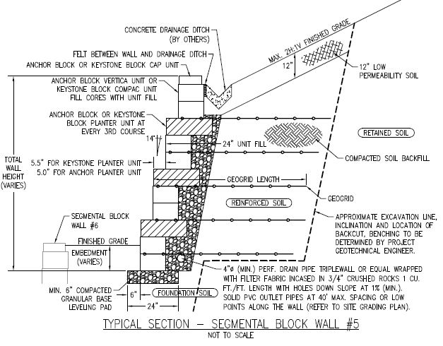 it takes us about 3 weeks to prepare the calculations and the plans - Segmental Retaining Wall Design 2